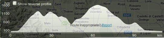 monte-bondone-profil